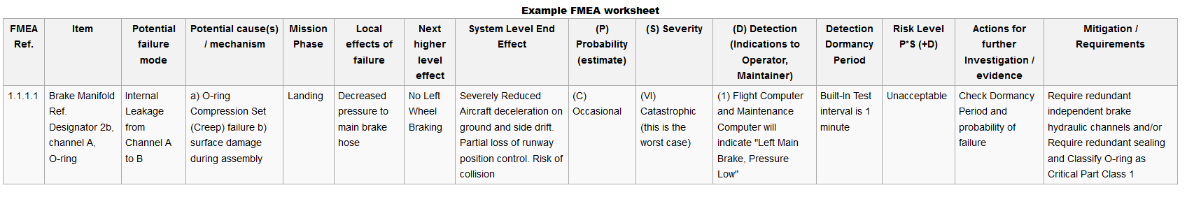 Fault Tolerant Cloud Solution Architecture Using FMEA Reflective – Fmea Worksheet
